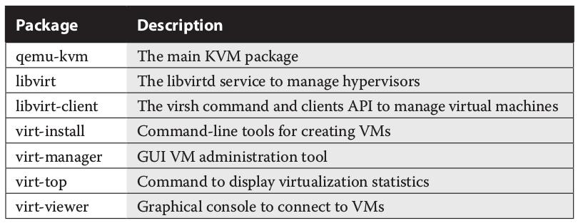 kvm — Red Hat Enterprise RHCSA | RHCSE Preparation 0 0 1 documentation